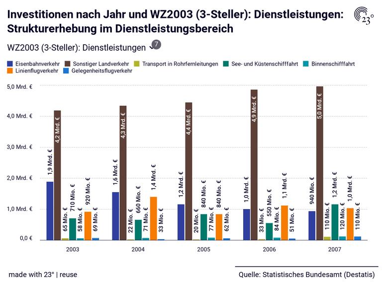 Investitionen nach Jahr und WZ2003 (3-Steller): Dienstleistungen: Strukturerhebung im Dienstleistungsbereich