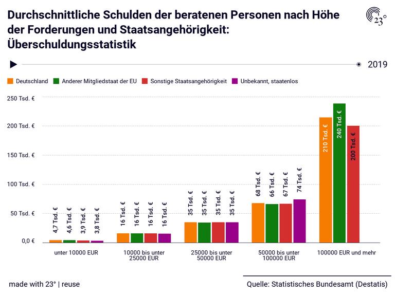 Durchschnittliche Schulden der beratenen Personen nach Höhe der Forderungen und Staatsangehörigkeit: Überschuldungsstatistik