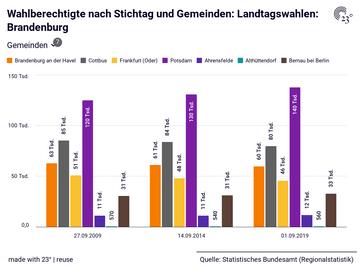 Landtagswahlen: Brandenburg: Gemeinden, Stichtag, Wahlberechtigte, Wahlbeteiligung, Gültige Stimmen