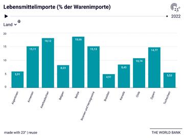 Lebensmittelimporte (% der Warenimporte)