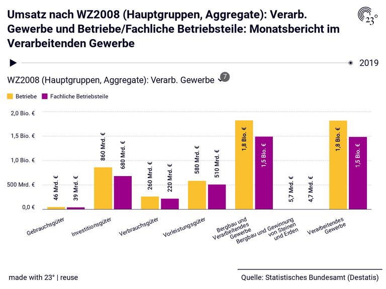 Umsatz nach WZ2008 (Hauptgruppen, Aggregate): Verarb. Gewerbe und Betriebe/Fachliche Betriebsteile: Monatsbericht im Verarbeitenden Gewerbe