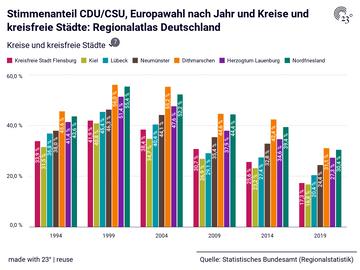 Stimmenanteil CDU/CSU, Europawahl nach Jahr und Kreise und kreisfreie Städte: Regionalatlas Deutschland