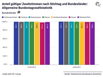 Anteil gültiger Zweitstimmen nach Stichtag und Bundesländer: Allgemeine Bundestagswahlstatistik