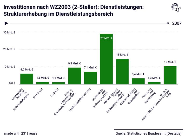 Investitionen nach WZ2003 (2-Steller): Dienstleistungen: Strukturerhebung im Dienstleistungsbereich