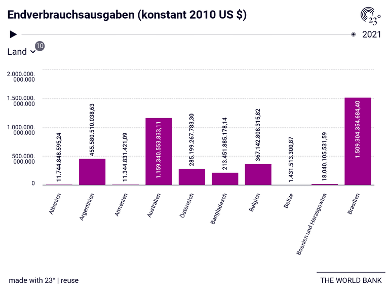 Endverbrauchsausgaben (konstant 2010 US $)