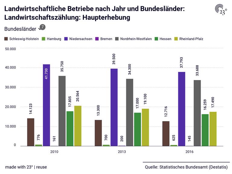 Landwirtschaftliche Betriebe nach Jahr und Bundesländer: Landwirtschaftszählung: Haupterhebung