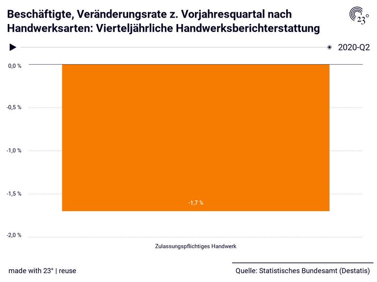 Beschäftigte, Veränderungsrate z. Vorjahresquartal nach Handwerksarten: Vierteljährliche Handwerksberichterstattung