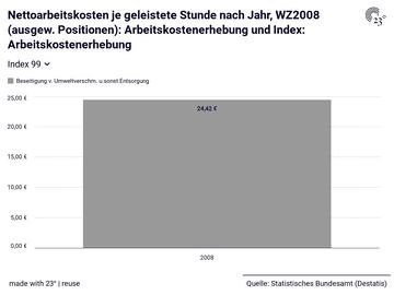 Nettoarbeitskosten je geleistete Stunde nach Jahr, WZ2008 (ausgew. Positionen): Arbeitskostenerhebung und Index: Arbeitskostenerhebung