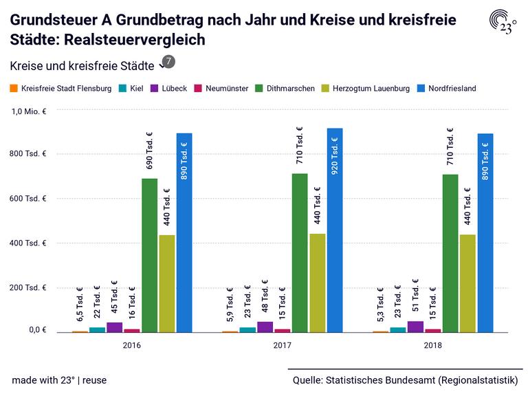 Grundsteuer A Grundbetrag nach Jahr und Kreise und kreisfreie Städte: Realsteuervergleich
