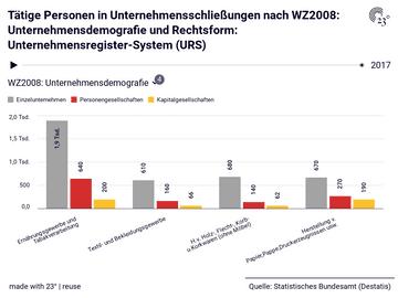 Tätige Personen in Unternehmensschließungen nach WZ2008: Unternehmensdemografie und Rechtsform: Unternehmensregister-System (URS)