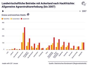 Landwirtschaftliche Betriebe mit Ackerland nach Hackfrüchte: Allgemeine Agrarstrukturerhebung (bis 2007)