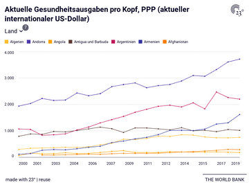 Aktuelle Gesundheitsausgaben pro Kopf, PPP (aktueller internationaler US-Dollar)