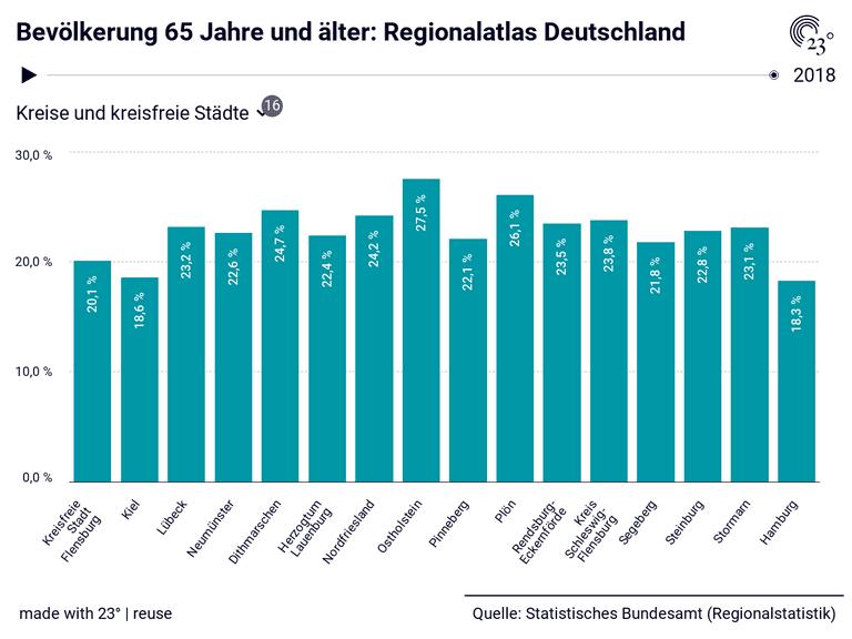 Bevölkerung 65 Jahre und älter: Regionalatlas Deutschland