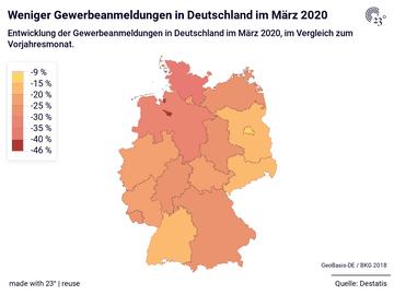 Weniger Gewerbeanmeldungen in Deutschland im März 2020