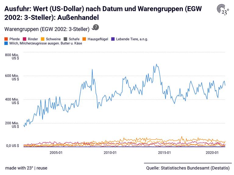 Ausfuhr: Wert (US-Dollar) nach Datum und Warengruppen (EGW 2002: 3-Steller): Außenhandel