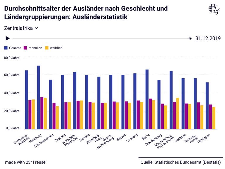 Durchschnittsalter der Ausländer nach Geschlecht und Ländergruppierungen: Ausländerstatistik