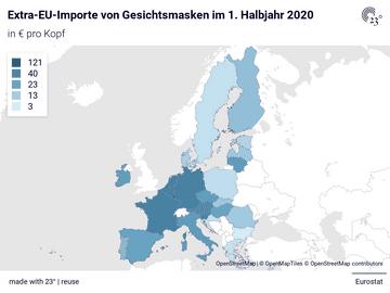 Extra-EU-Importe von Gesichtsmasken im 1. Halbjahr 2020