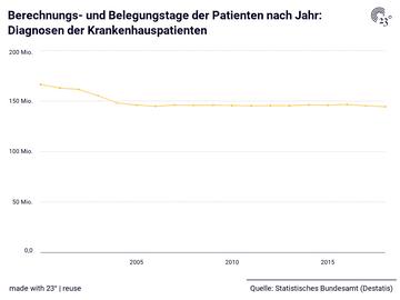 Berechnungs- und Belegungstage der Patienten nach Jahr: Diagnosen der Krankenhauspatienten