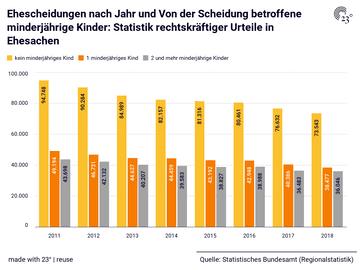 Ehescheidungen nach Jahr und Von der Scheidung betroffene minderjährige Kinder: Statistik rechtskräftiger Urteile in Ehesachen