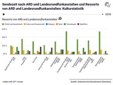 Sendezeit nach ARD und Landesrundfunkanstalten und Ressorts von ARD und Landesrundfunkanstalten: Kulturstatistik