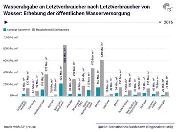 Wasserabgabe an Letztverbraucher nach Letztverbraucher von Wasser: Erhebung der öffentlichen Wasserversorgung