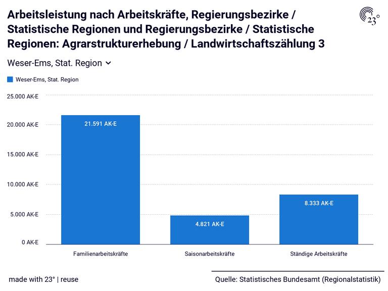Arbeitsleistung nach Arbeitskräfte, Regierungsbezirke / Statistische Regionen und Regierungsbezirke / Statistische Regionen: Agrarstrukturerhebung / Landwirtschaftszählung 3
