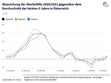 Abweichung der Sterbefälle 2020/2021 gegenüber dem Durchschnitt der letzten 5 Jahre in Österreich