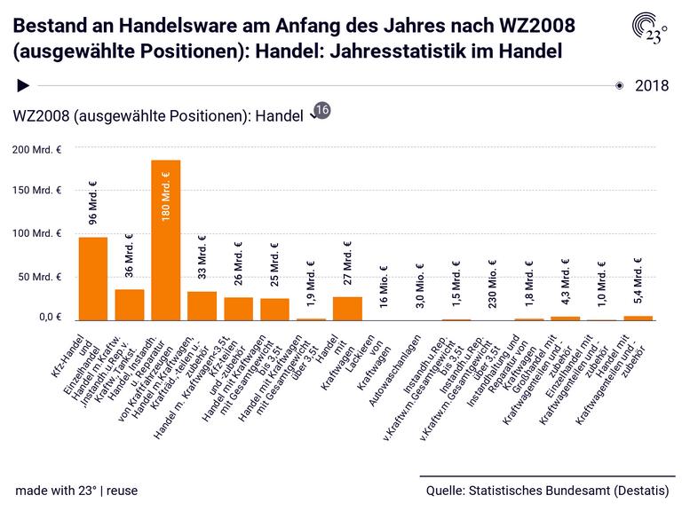 Bestand an Handelsware am Anfang des Jahres nach WZ2008 (ausgewählte Positionen): Handel: Jahresstatistik im Handel