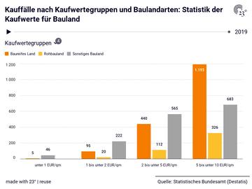 Kauffälle nach Kaufwertegruppen und Baulandarten: Statistik der Kaufwerte für Bauland