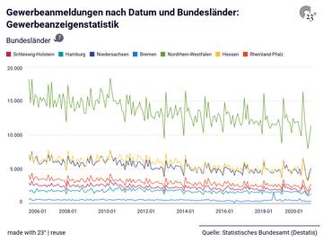 Gewerbeanmeldungen nach Datum und Bundesländer: Gewerbeanzeigenstatistik