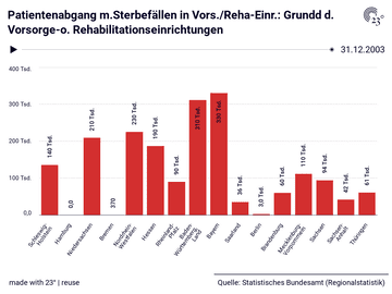 Patientenabgang m.Sterbefällen in Vors./Reha-Einr.: Grundd d. Vorsorge-o. Rehabilitationseinrichtungen