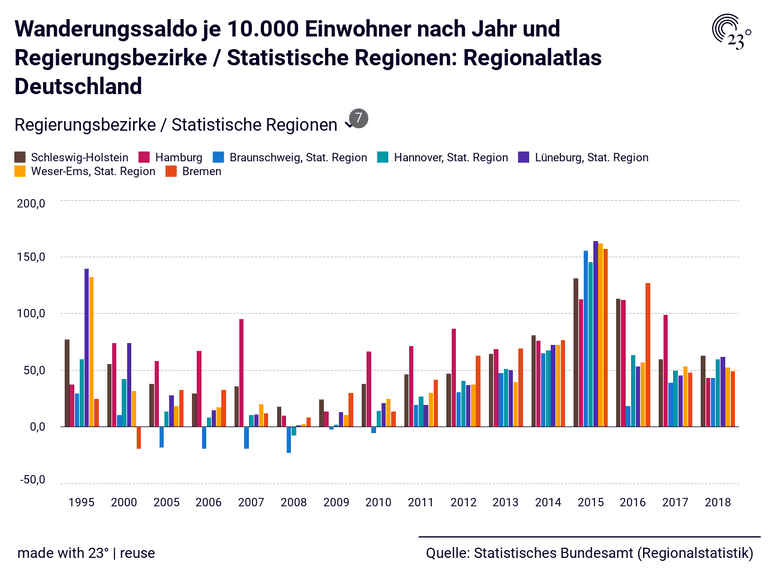 Wanderungssaldo je 10.000 Einwohner nach Jahr und Regierungsbezirke / Statistische Regionen: Regionalatlas Deutschland