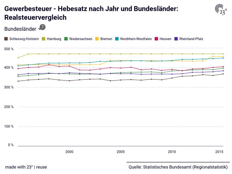 Gewerbesteuer - Hebesatz nach Jahr und Bundesländer: Realsteuervergleich