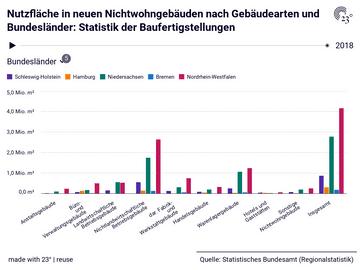 Nutzfläche in neuen Nichtwohngebäuden nach Gebäudearten und Bundesländer: Statistik der Baufertigstellungen