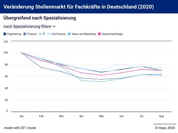 Veränderung Stellenmarkt für Fachkräfte in Deutschland (2020)