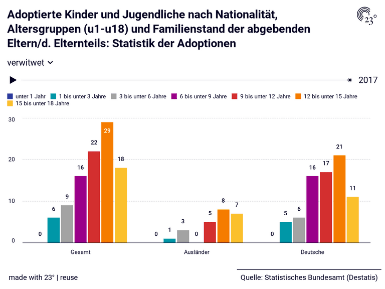 Adoptierte Kinder und Jugendliche nach Nationalität, Altersgruppen (u1-u18) und Familienstand der abgebenden Eltern/d. Elternteils: Statistik der Adoptionen