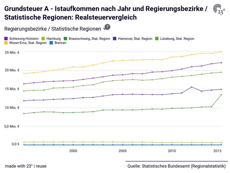 Grundsteuer A - Istaufkommen nach Jahr und Regierungsbezirke / Statistische Regionen: Realsteuervergleich