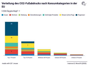 Verteilung des CO2-Fußabdrucks nach Konsumkategorien in der EU