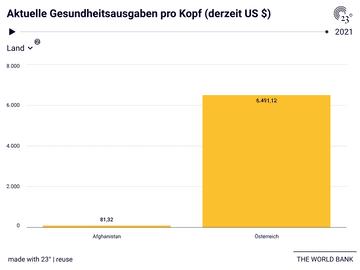 Aktuelle Gesundheitsausgaben pro Kopf (derzeit US $)