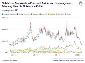 Einfuhr von Steinkohle in Euro nach Datum und Ursprungsland: Erhebung über die Einfuhr von Kohle