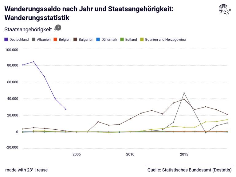 Wanderungssaldo nach Jahr und Staatsangehörigkeit: Wanderungsstatistik