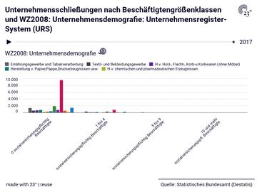 Unternehmensschließungen nach Beschäftigtengrößenklassen und WZ2008: Unternehmensdemografie: Unternehmensregister-System (URS)