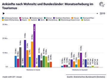 Ankünfte nach Wohnsitz und Bundesländer: Monatserhebung im Tourismus