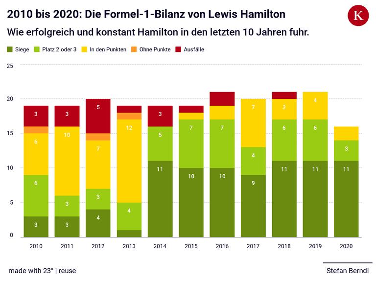 2010 bis 2020: Die Formel-1-Bilanz von Lewis Hamilton