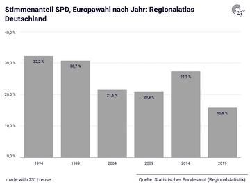 Stimmenanteil SPD, Europawahl nach Jahr: Regionalatlas Deutschland