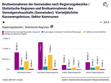 Bruttoeinnahmen der Gemeinden nach Regierungsbezirke / Statistische Regionen und Bruttoeinnahmen des Vermögenshaushalts (Gemeinden): Vierteljährliche Kassenergebnisse, Sektor Kommunen