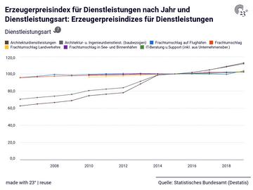 Erzeugerpreisindex für Dienstleistungen nach Jahr und Dienstleistungsart: Erzeugerpreisindizes für Dienstleistungen