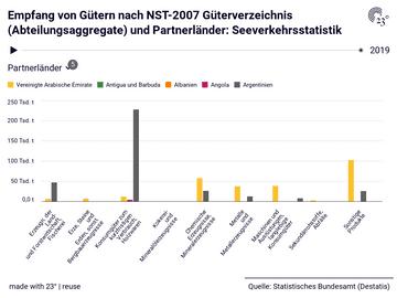 Empfang von Gütern nach NST-2007 Güterverzeichnis (Abteilungsaggregate) und Partnerländer: Seeverkehrsstatistik