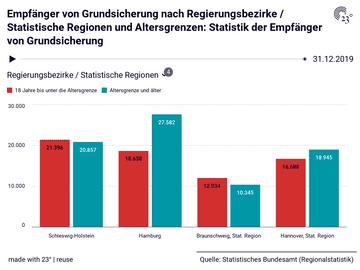 Empfänger von Grundsicherung nach Regierungsbezirke / Statistische Regionen und Altersgrenzen: Statistik der Empfänger von Grundsicherung