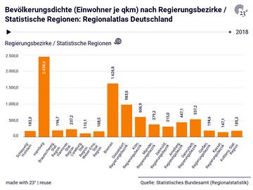 Bevölkerungsdichte (Einwohner je qkm) nach Regierungsbezirke / Statistische Regionen: Regionalatlas Deutschland